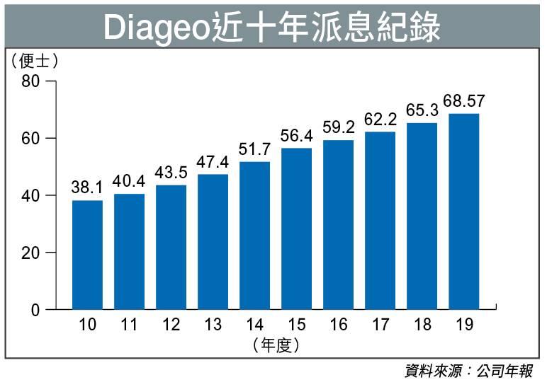 Diageo近十年派息紀錄