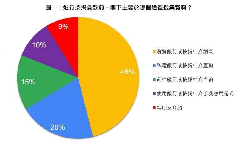 大部份受訪者(46%)透過瀏覽銀行或按揭中介網頁搜集按揭資訊