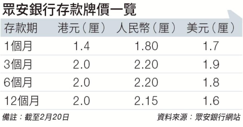 眾安息口牌價(截止2月21日)
