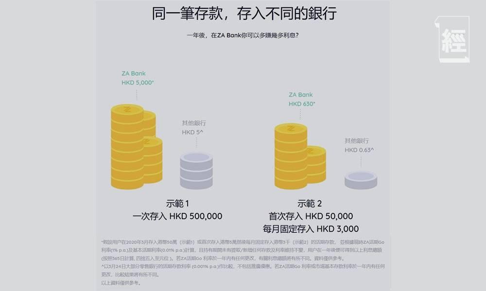 眾安銀行ZA Bank逆市中開業 活期存款利率達1厘搶客 私人貸款30分鐘內完成審批