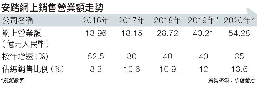 安踏網上銷售營業額走勢