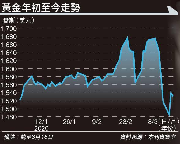 黃金價格幾近見頂、不升反跌 第三季油價將大幅回升至呢個價位
