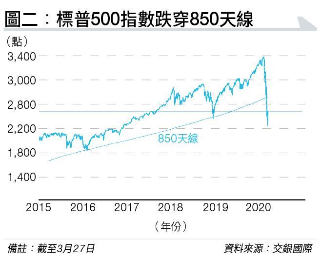 洪灝以850天線成功預測今次大跌市 預言美股未跌完 標普先下試2,000點
