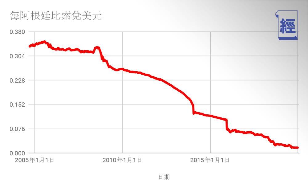 阿根廷兌美元至今跌勢毫無停止跡象。