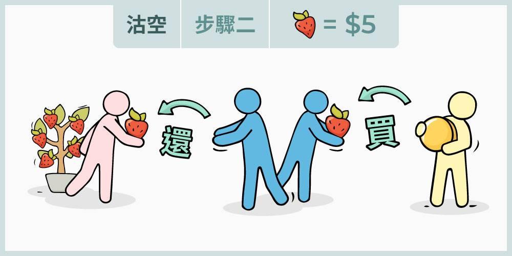 沽空的第二步,借入股票的投資者需要不論價格買入同樣數量股票歸還借出人,而兩次買賣的差額,減去借股成本就是這次沽空的收入。