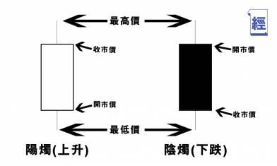 【股票新手上路】陰陽燭究竟代表甚麼?如何解讀及進行技術分析?