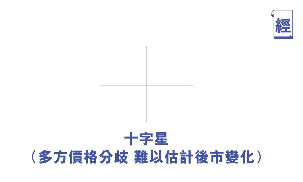 技術分析圖(十字星)