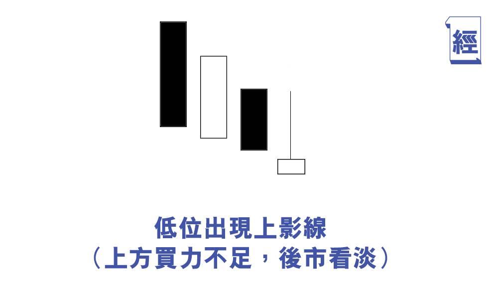 技術分析圖