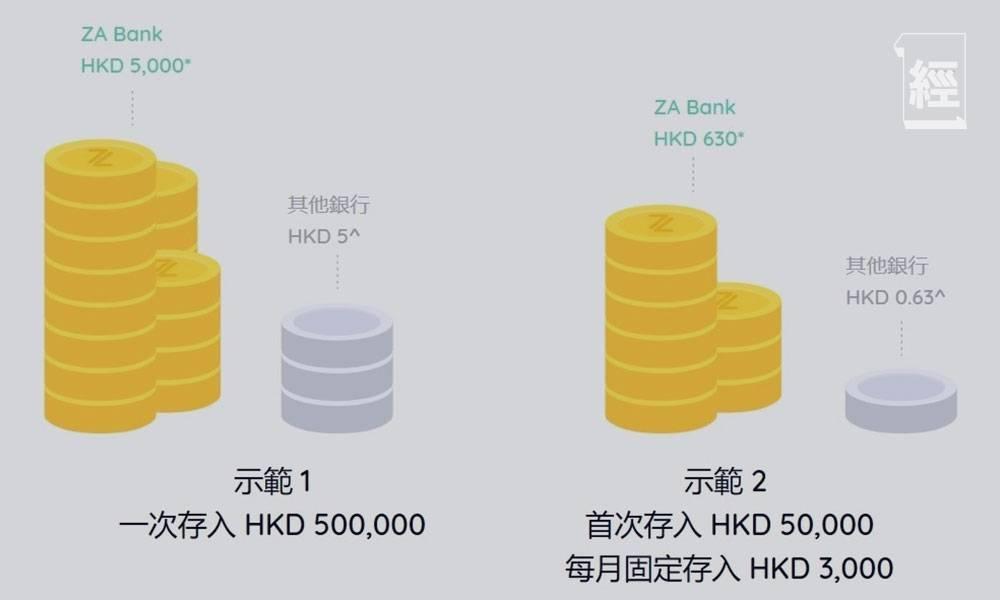 活期利息|21間銀行活期存款利息比較 邊間高至一厘 外加8間銀行息率優惠詳情