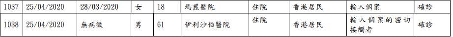 4月25日:本港新增2宗確診個案