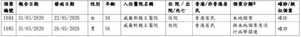 香港新型冠狀病毒疫情|嘉里物流包裝女工確診 懷疑出現小規模群組爆發 馬莎正徹底消毒全港分店|附確診者資訊、家居隔離大廈名單實時更新