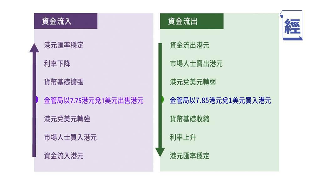 聯繫匯率會否脫鉤?美國務卿指香港或不再獲特殊待遇 應否全副身家港元兌美元避險?