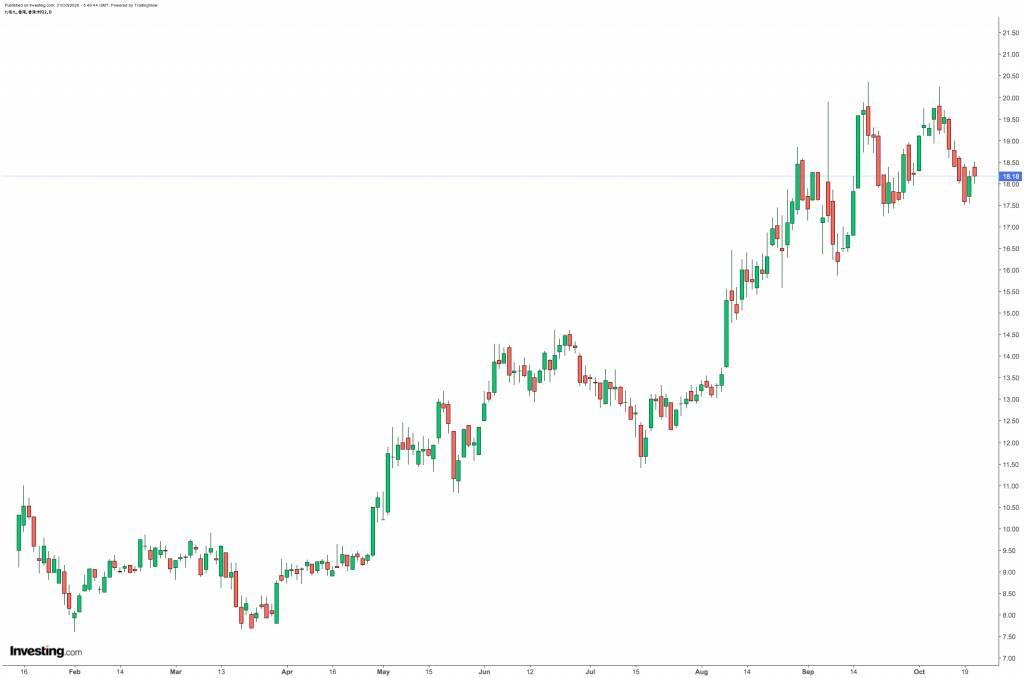 股票-基本分析-市盈率-選股-會中伏-隨時輸死-市帳率