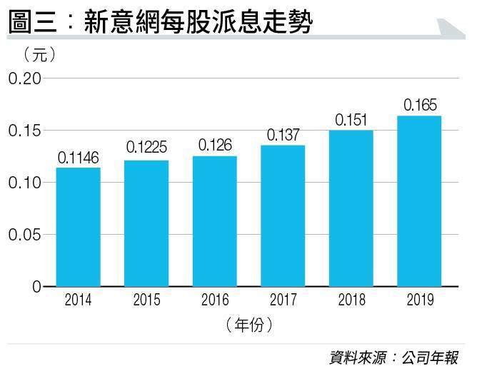 黃國英2020年股份推介 收息棄領展REIT換「新經濟」收租股 臆想「足球陣」大公開