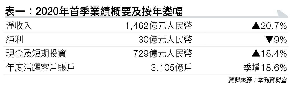 京東 上市 招股 突破 盈利 瓶頸 估值偏低 潛在升幅