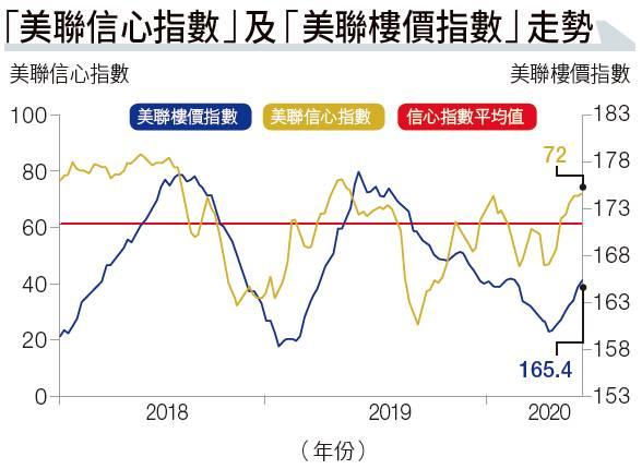 香港低息環境持續 買得起樓 惟不敢入市?