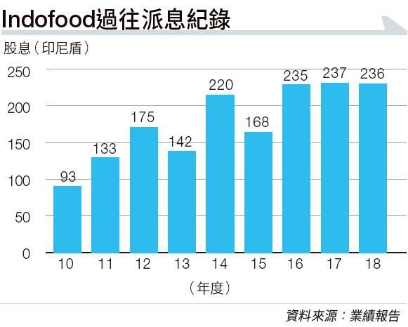 印尼撈麵始祖Indofood 種植園大如2.7個香港 營多麵觸及10億戶家庭 疫情下經營溢利仍上升3成