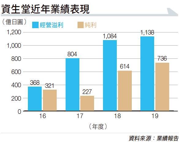 資生堂首季純利大跌九成半 各地銷售重返疫前水平 望下半年收復部分失地