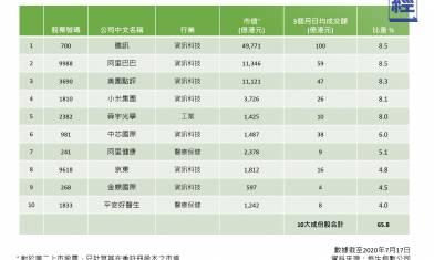 恒生科技指數下週一上場 「港版納指」半年回報贏大市近50% ATMX佔比最高