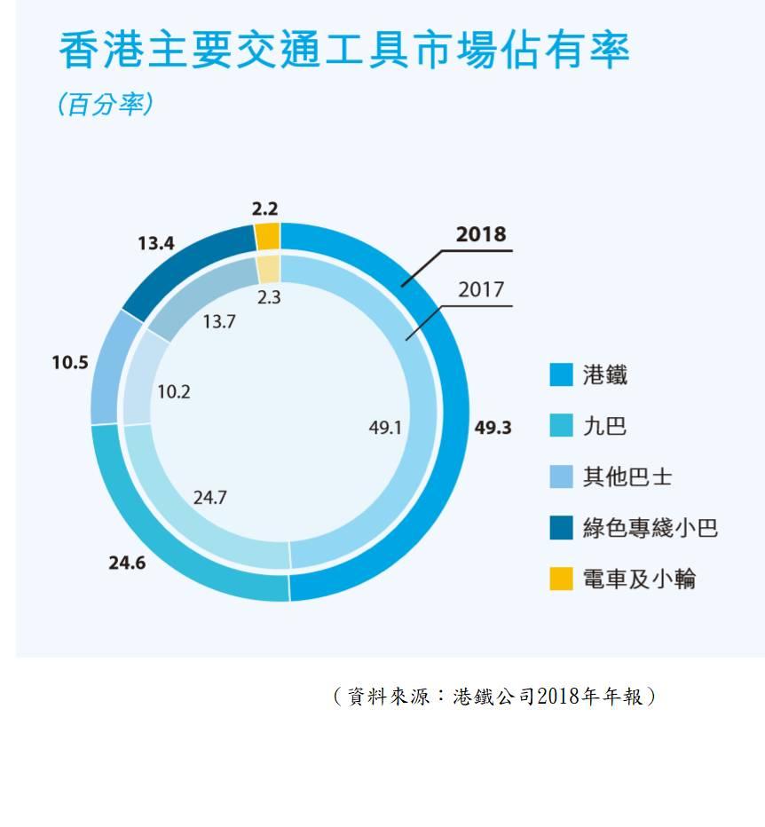 香港各種交通工具市佔率。圖片:港鐵公司年報