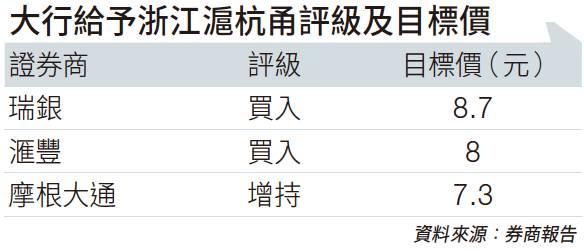股息率逾6厘 浙江滬杭甬勝在多元化