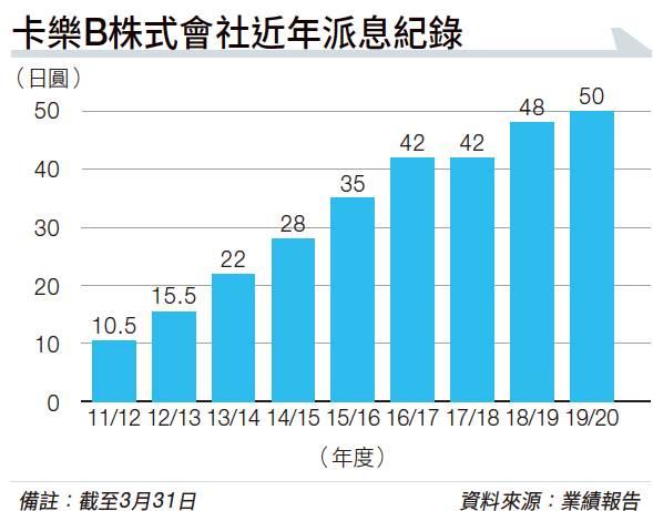 卡樂B奮鬥70年 日本市場佔有率超過五成 去年淨銷售達2,500億日元 未來力拓國際市場再增營收