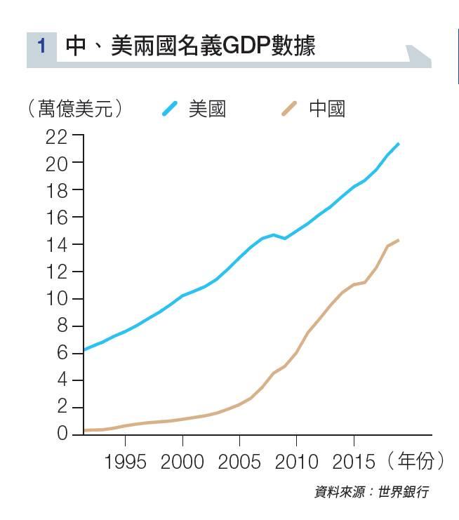 中國經濟 彎道超車 譚新強 美國 超限戰