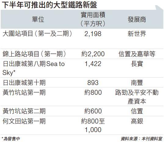 下半年一手樓搶住賣 鐵路項目逾8,500伙待推