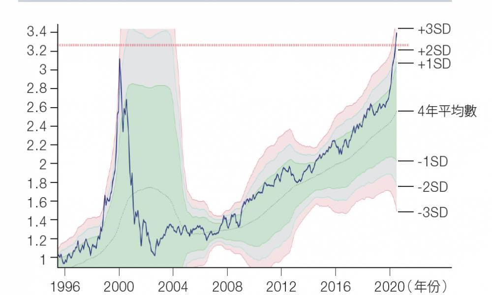 新經濟股嚴重超買 成長股及價值股收益差距極大 股市現調整先兆