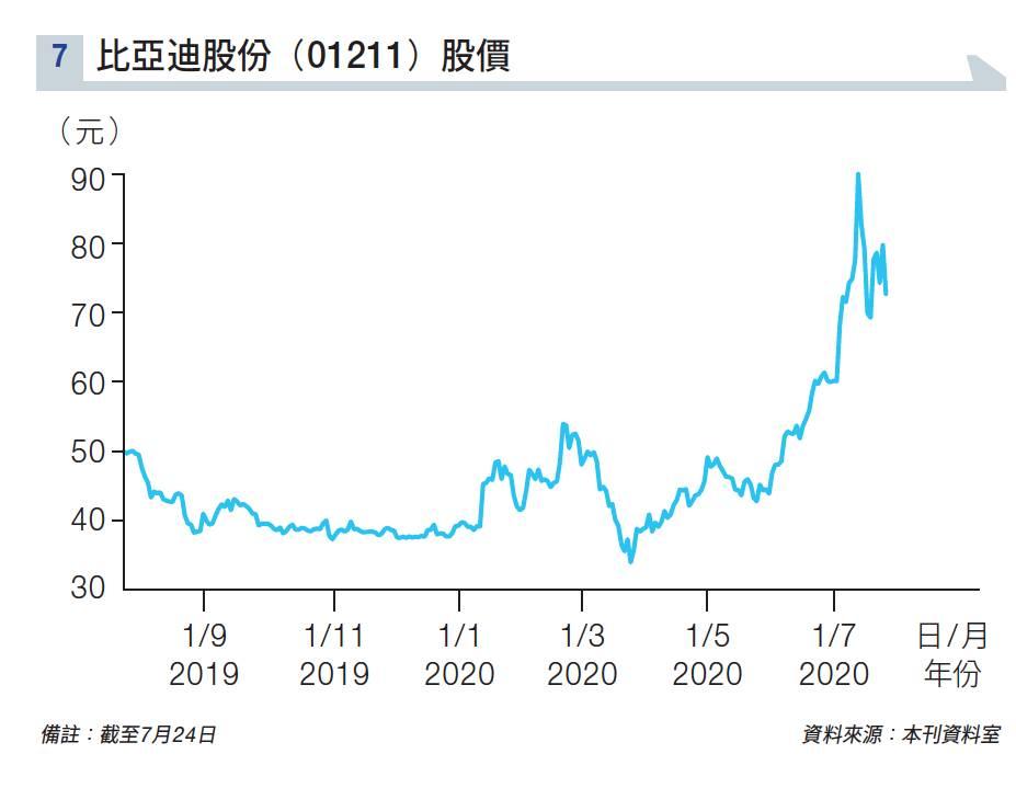 新能源車「睇高一線」望下半年市場回暖 王華:國策加持的股票最性感
