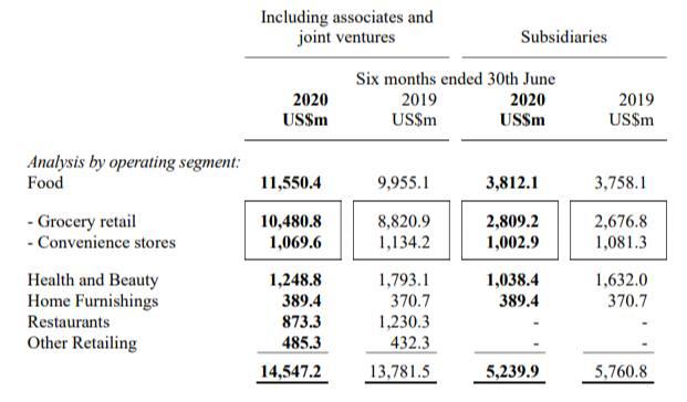 美心集團半年蝕近4億 拖累牛奶公司純利大跌4成 中期息少23%