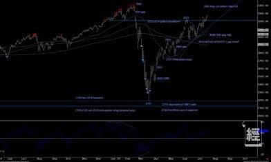 華爾街技術分析師:標普8月將見頂 9月大調整 絕不能失守3,000點