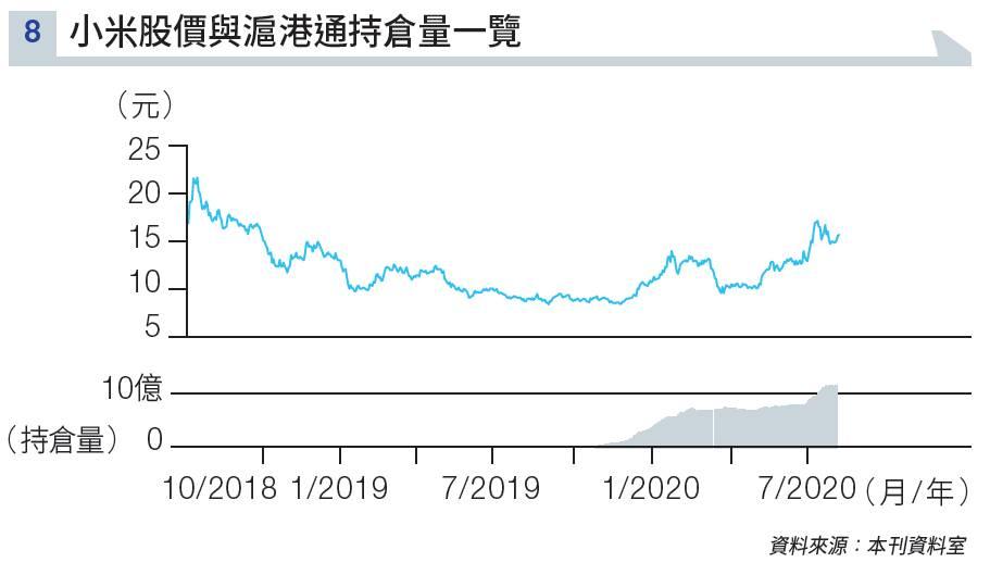 騰訊、小米、美團成7月「大媽最愛」「北水」撐住不問價入貨?