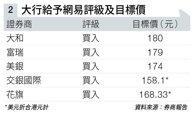 海外業務佔比日增 網易有望染藍