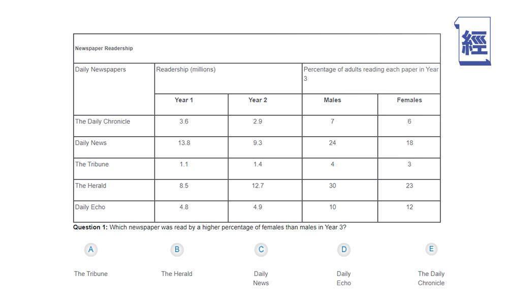 Aptitude Test 能力傾向測試過關4大秘訣 附Apt Test常見題型及參考試題
