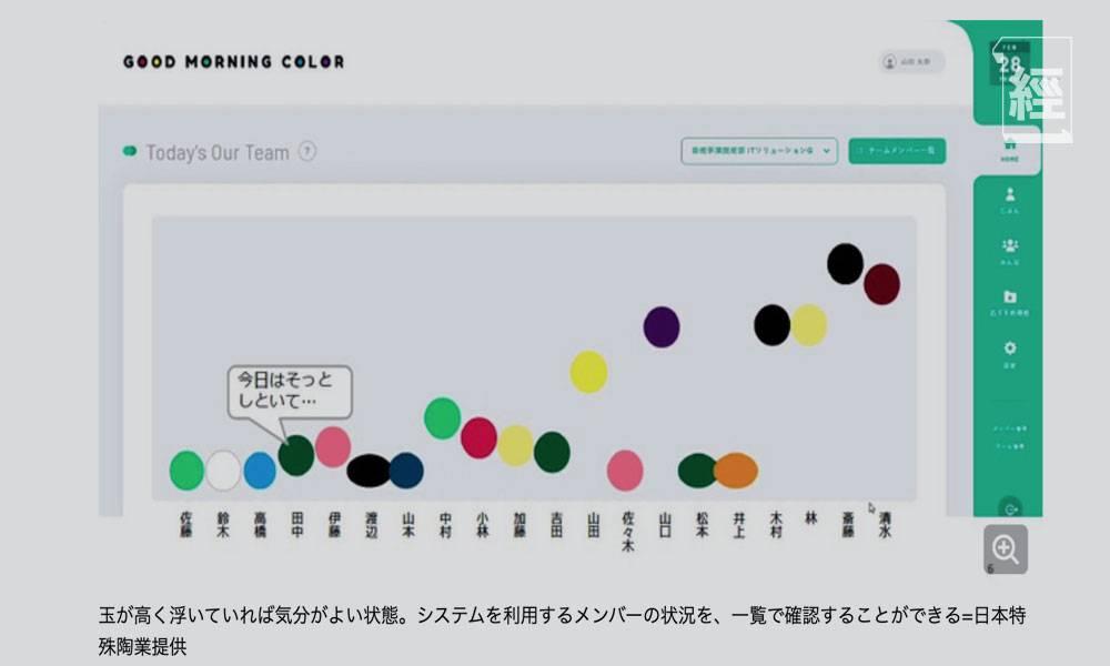 朝早起身心情差 又唔知點同老細講?日企研發「早安顏色」溝通系統 員工每日可透過顏色表達心情?