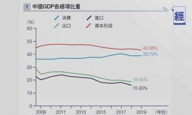 去中國化加快「內循環」進程 徐家健:中國本地投資與消費可支持「內循環」經濟