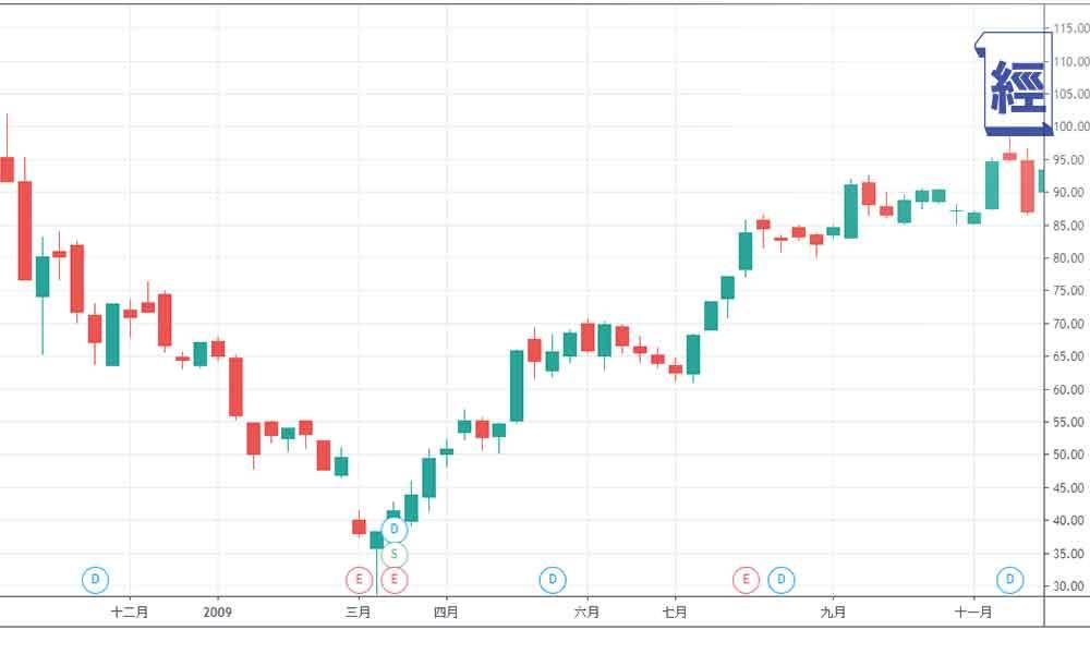 滙豐 巴菲特 美國銀行 銀行股 100元