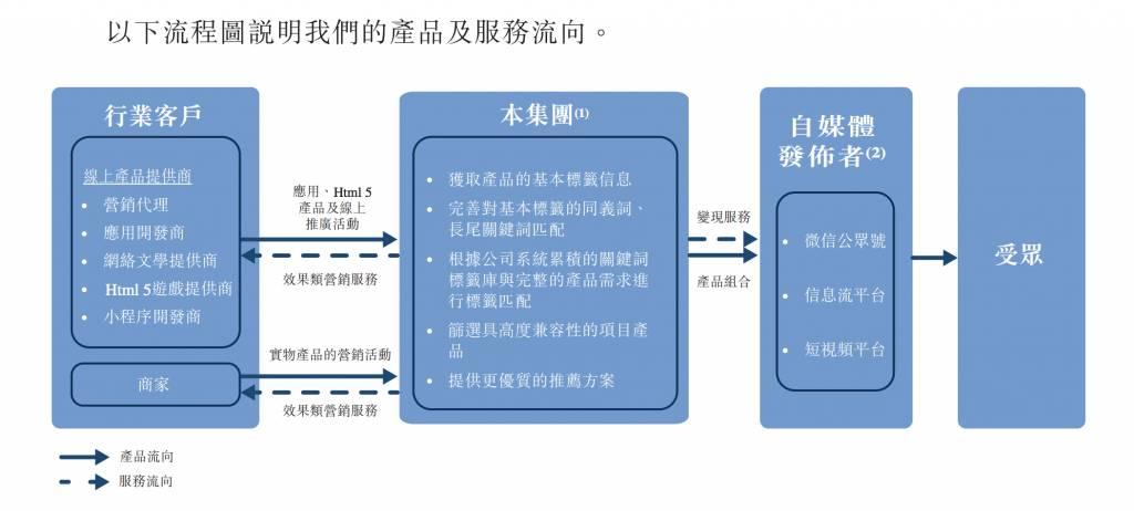 樂享互動上市 招股書詳解 收入過分依賴WeChat要小心