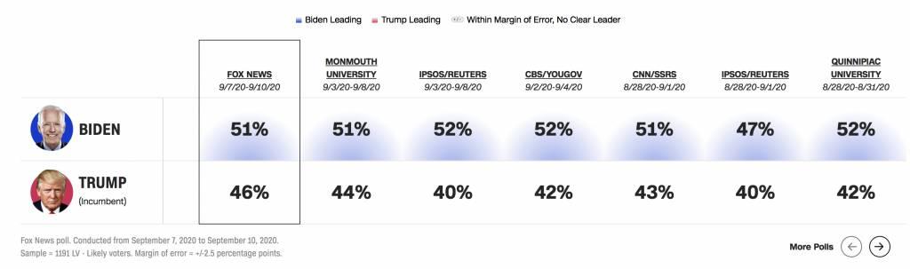 根據不同媒體的調查,特朗普的支持率有上升的趨勢。圖片來源:CNN