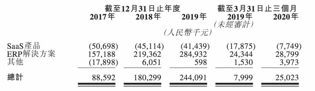 明源雲上市 入場費16,666元 物管+SaaS熱炒題材無得輸 基石投資者陣容鼎盛