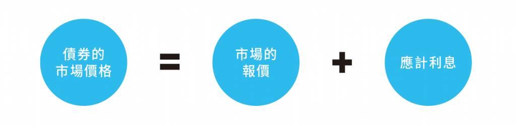 iBonds懶人包 有傳9月29日發售130億元iBonds 設最低保證利率1厘高息過定存!