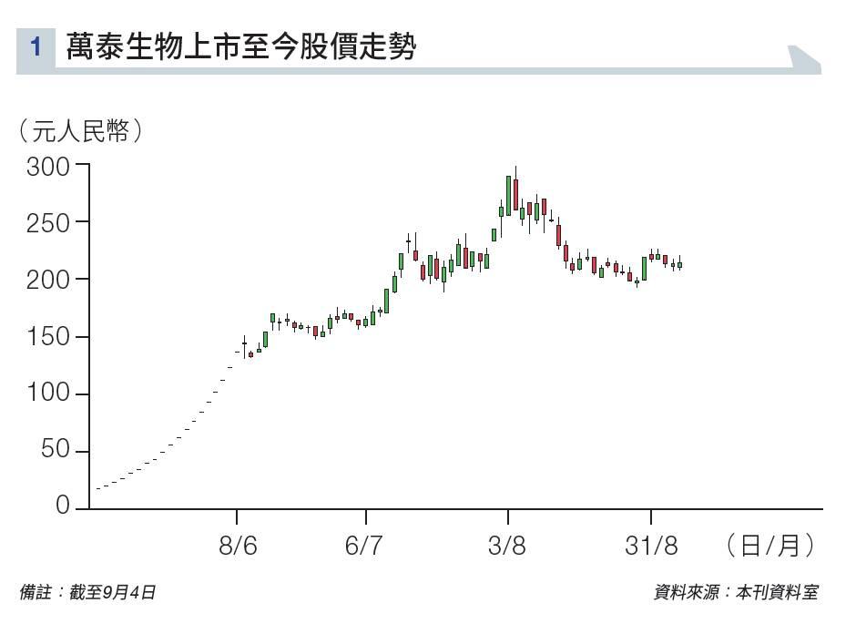農夫山泉上市 中短期股價有爆炒條件