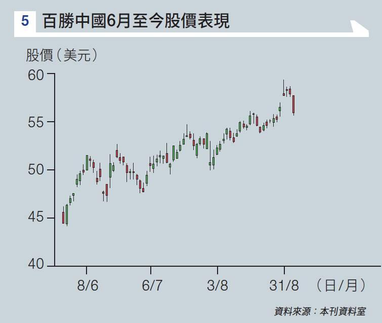 百勝中國-反應-冷淡-有原因-少人抽-意料中事