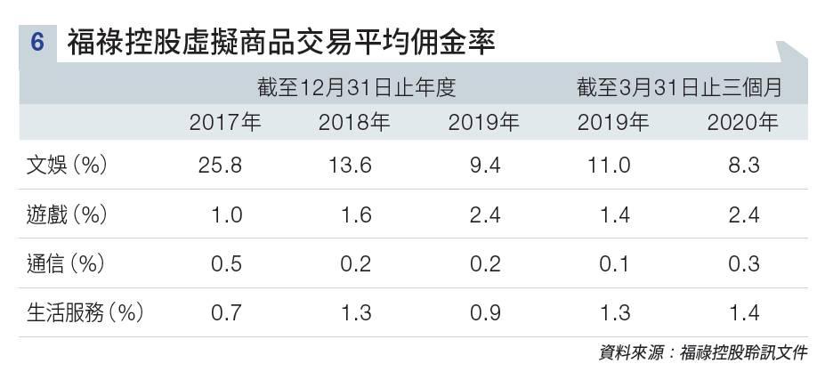 福祿控股上市食正SaaS熱潮 惟業務穩定性成疑