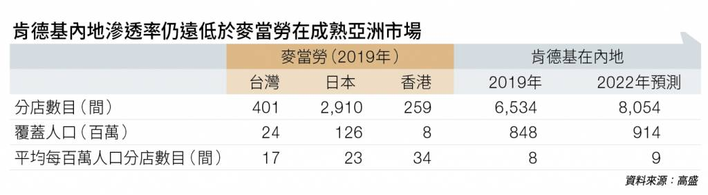 餐飲龍頭百勝中國 具長線增值潛力