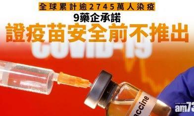 【新冠肺炎】全球累計逾2745萬人染疫  9藥企承諾證疫苗安全前不推出