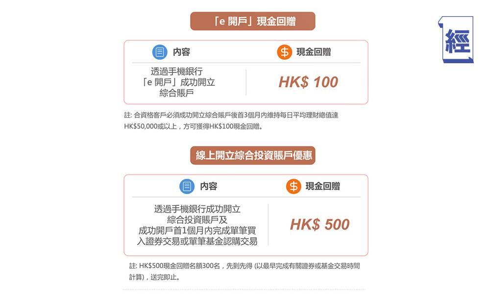 工銀亞洲推手機銀行「e開戶」優惠 三個月最高10.8厘