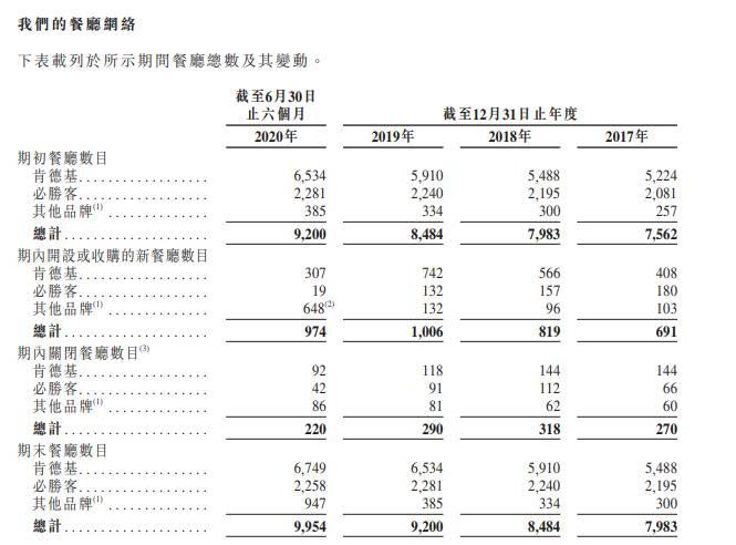 百勝中國上市 入場費23,636元 招股期至9月4日 IPO文件解構 中國餐飲龍頭目標再開多10,000間KFC!