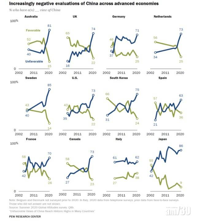 民調:英美澳等8國對中國負面觀感創新高